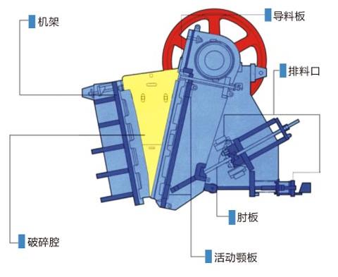 ASJ-E系列颚式破碎机-结构图