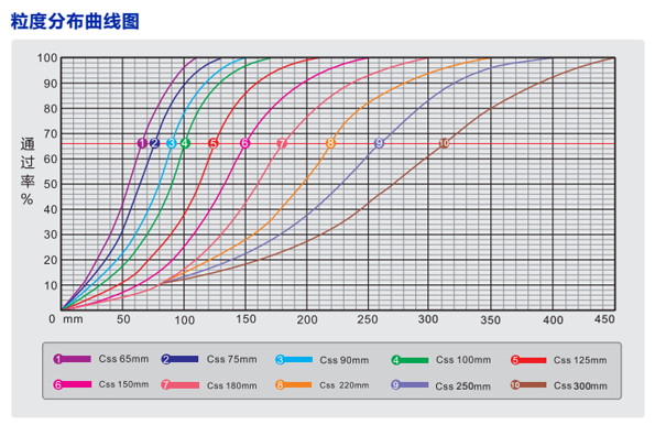 ASD系列颚式破碎机粒度分布曲线图